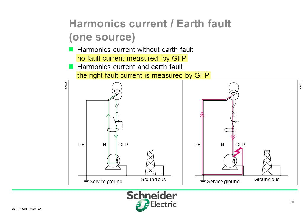 Harmonics current / Earth fault (one source)