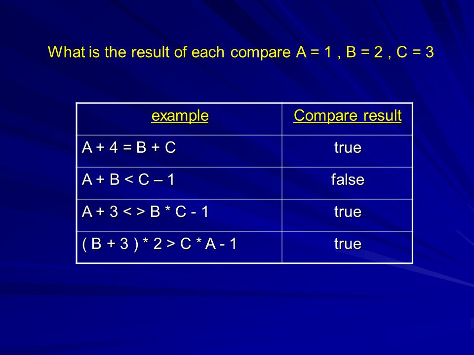 What is the result of each compare A = 1 , B = 2 , C = 3