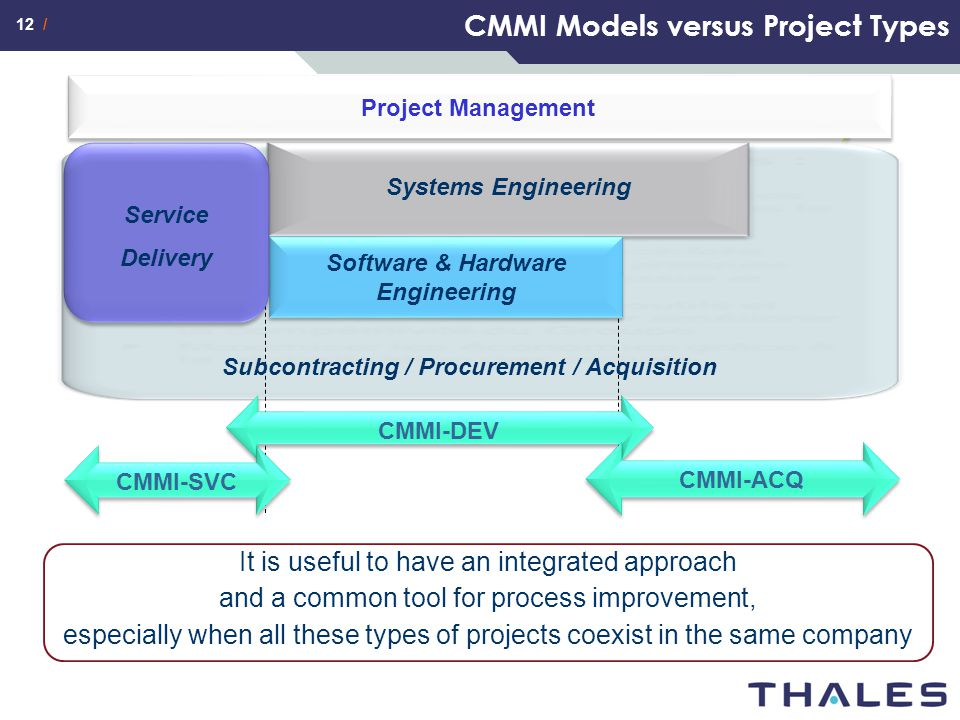 CMMI Models versus Project Types