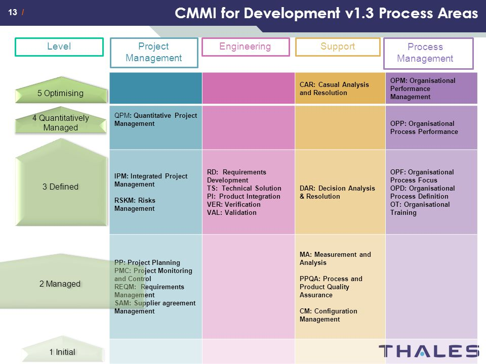 CMMI for Development v1.3 Process Areas