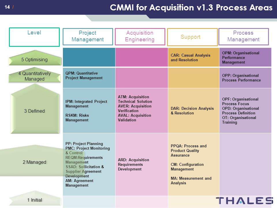 CMMI for Acquisition v1.3 Process Areas