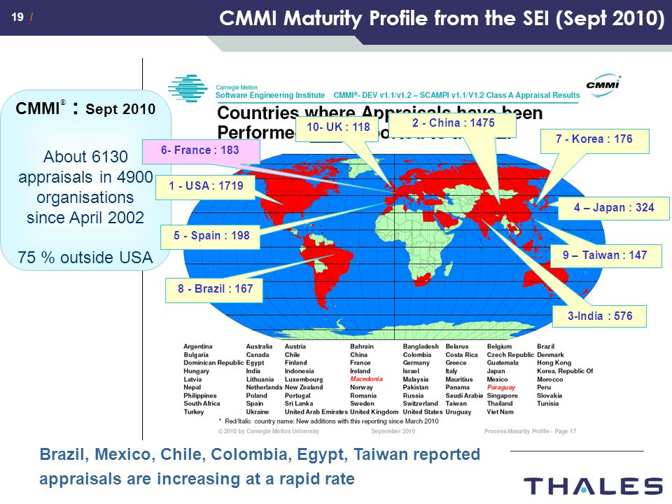 CMMI Maturity Profile from the SEI (Sept 2010)