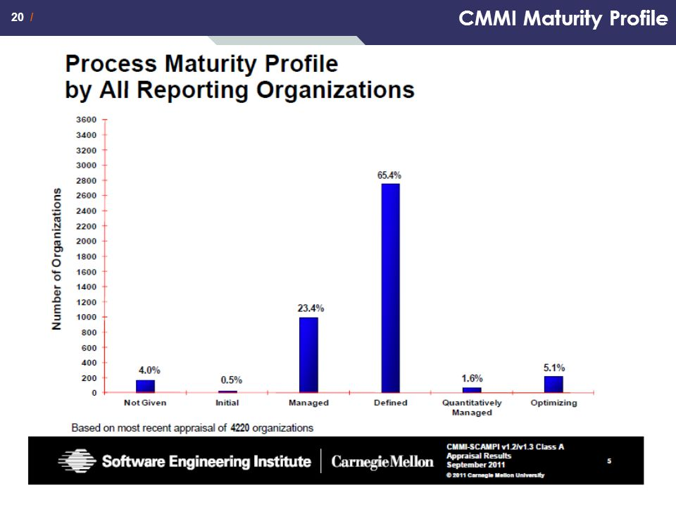CMMI Maturity Profile