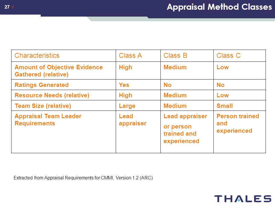 Appraisal Method Classes