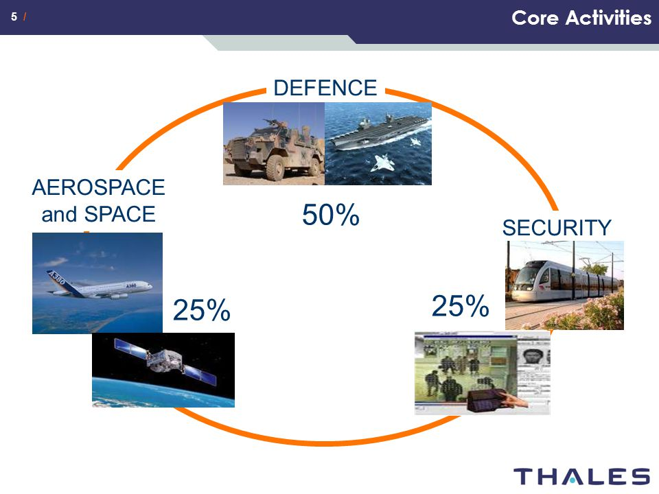 Core Activities DEFENCE AEROSPACE and SPACE 50% SECURITY 25% 25%
