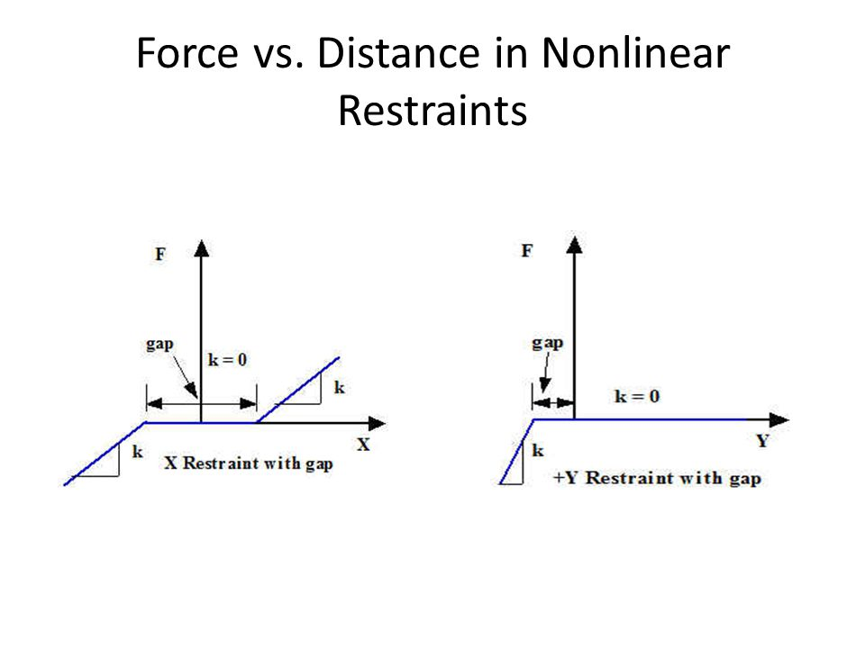 Force vs. Distance in Nonlinear Restraints