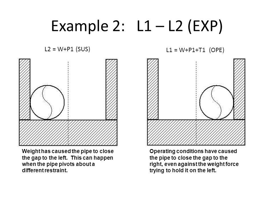 Example 2: L1 – L2 (EXP) L2 = W+P1 (SUS) L1 = W+P1+T1 (OPE)