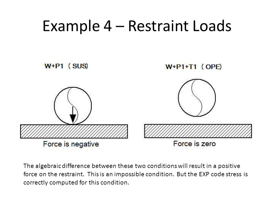Example 4 – Restraint Loads