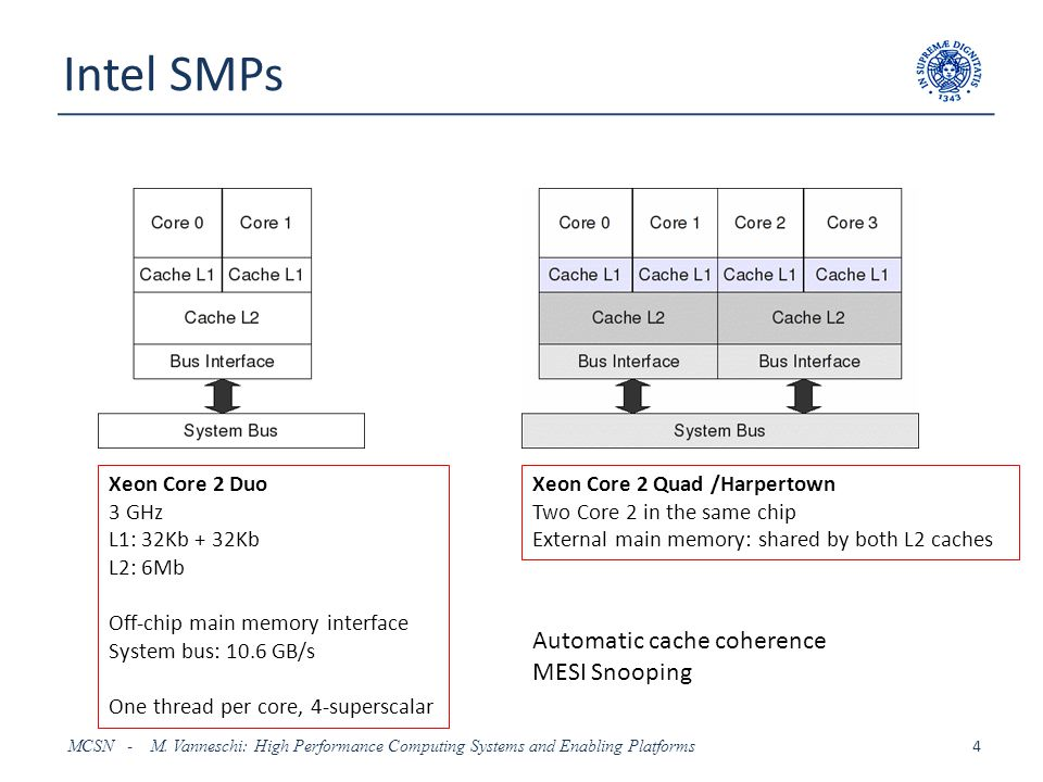 Intel SMPs Automatic cache coherence MESI Snooping Xeon Core 2 Duo