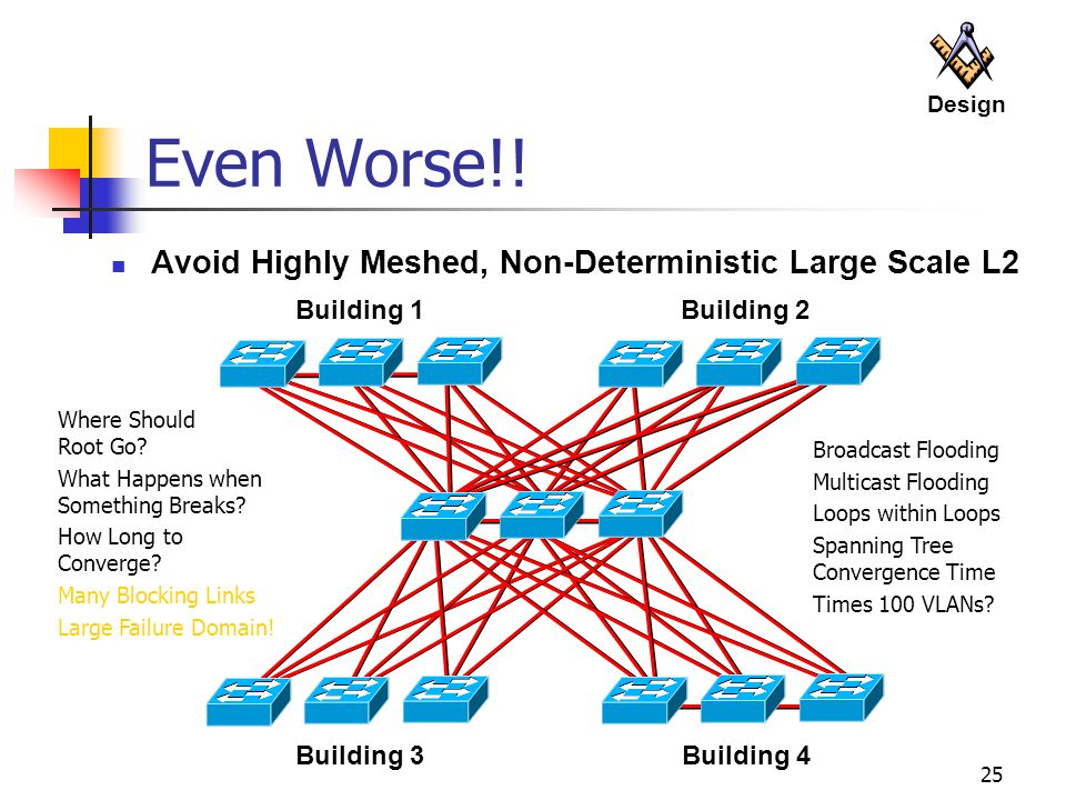 Even Worse!! Avoid Highly Meshed, Non-Deterministic Large Scale L2