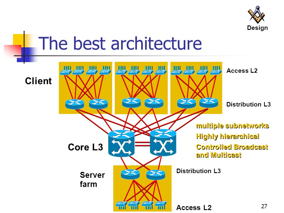 The best architecture Client Core L3 Server farm multiple subnetworks