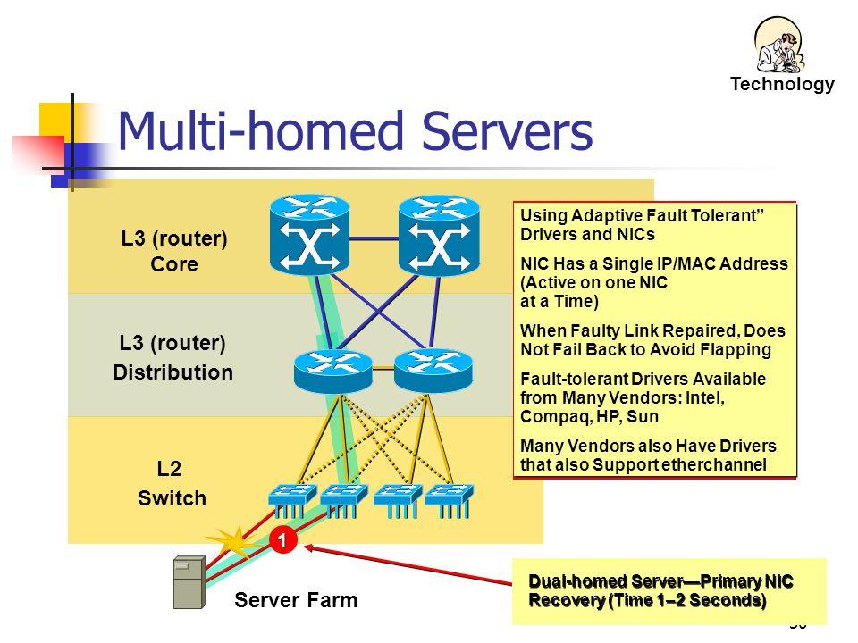 Multi-homed Servers L3 (router) Core L3 (router) Distribution L2