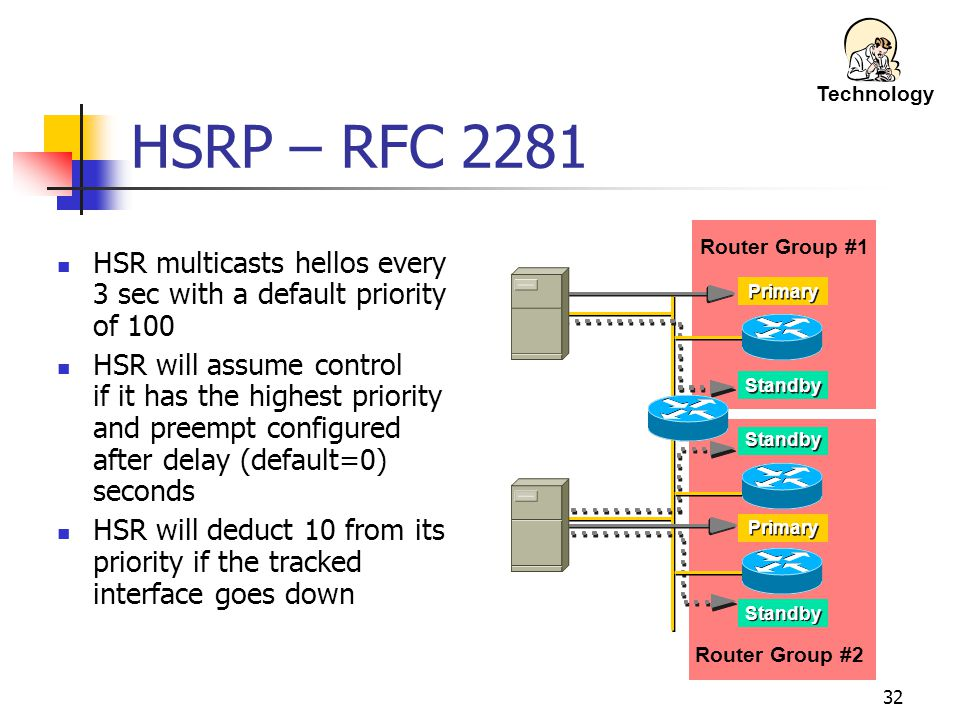Technology HSRP – RFC 2281. Router Group #1. HSR multicasts hellos every 3 sec with a default priority of 100.