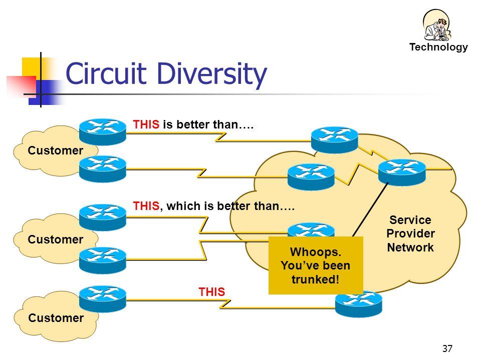 Service Provider Network