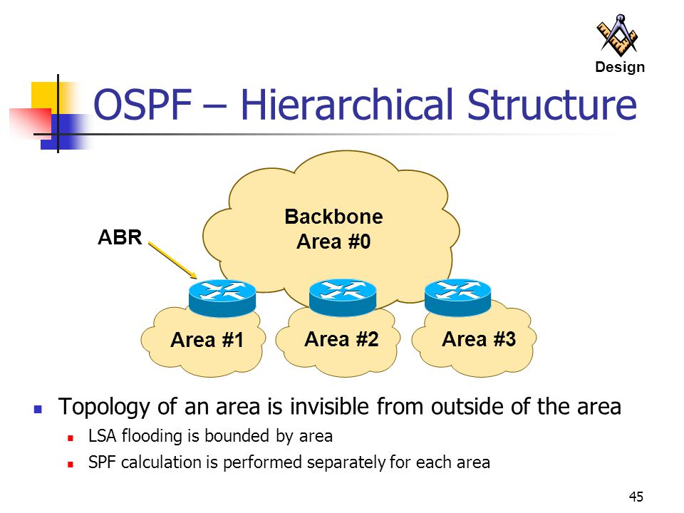 OSPF – Hierarchical Structure