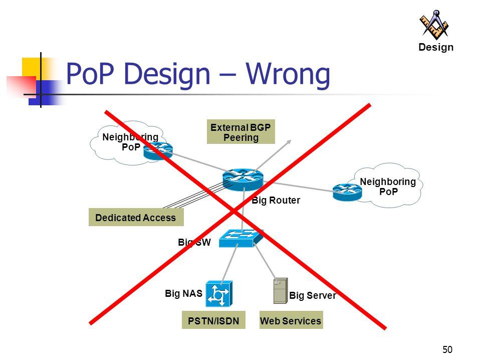 PoP Design – Wrong Design External BGP Peering Neighboring PoP