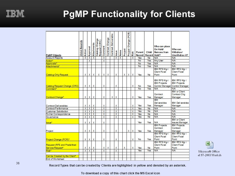 PgMP Functionality for Clients