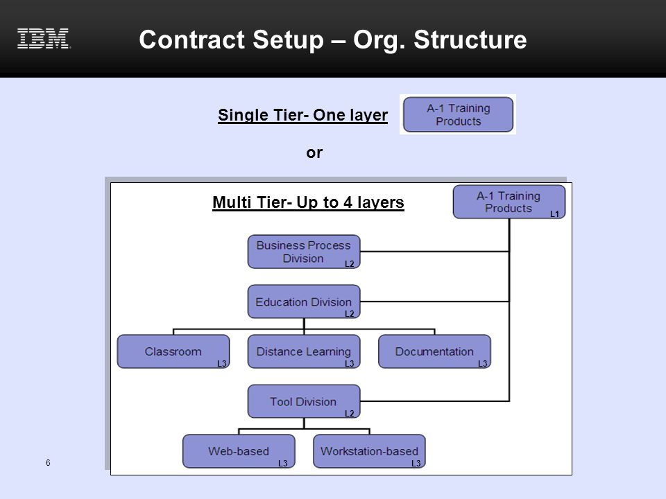 Contract Setup – Org. Structure
