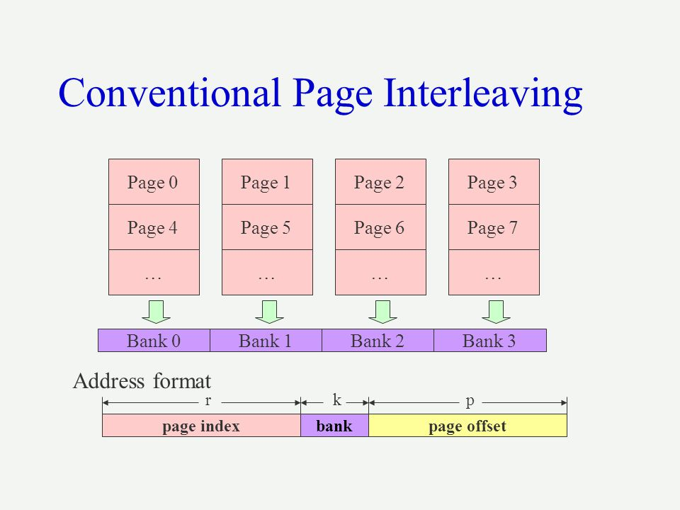 Conventional Page Interleaving