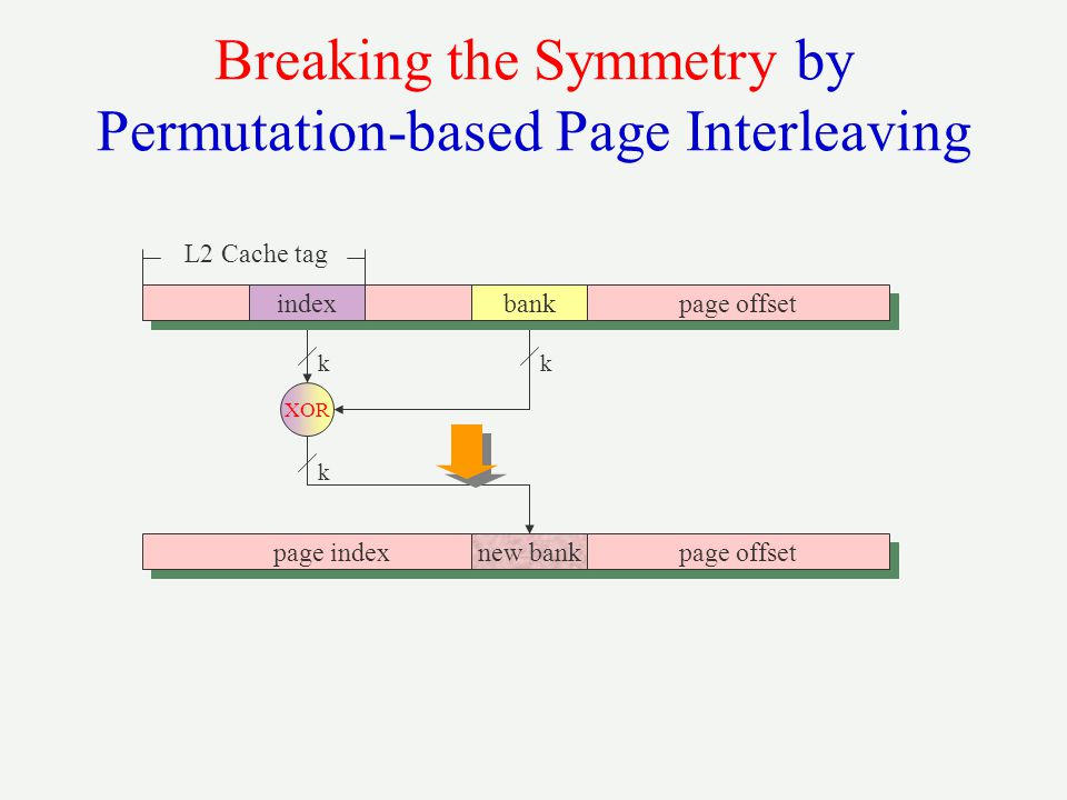 Breaking the Symmetry by Permutation-based Page Interleaving