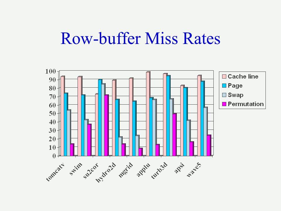 Row-buffer Miss Rates