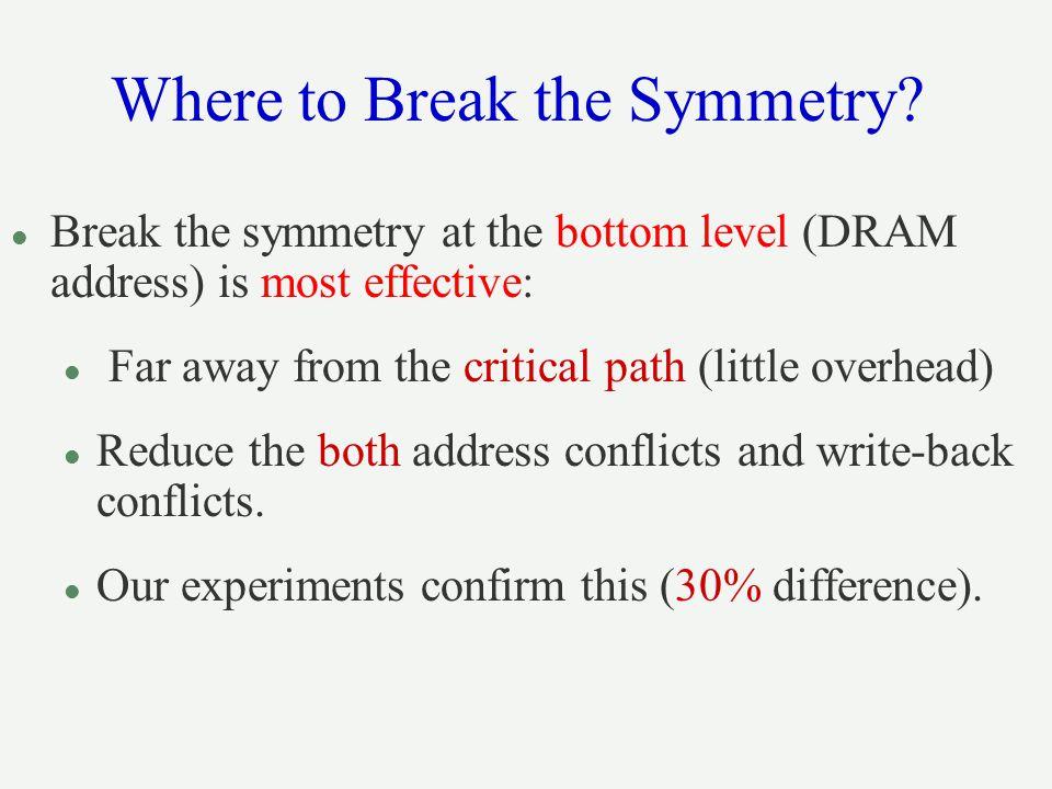 Where to Break the Symmetry