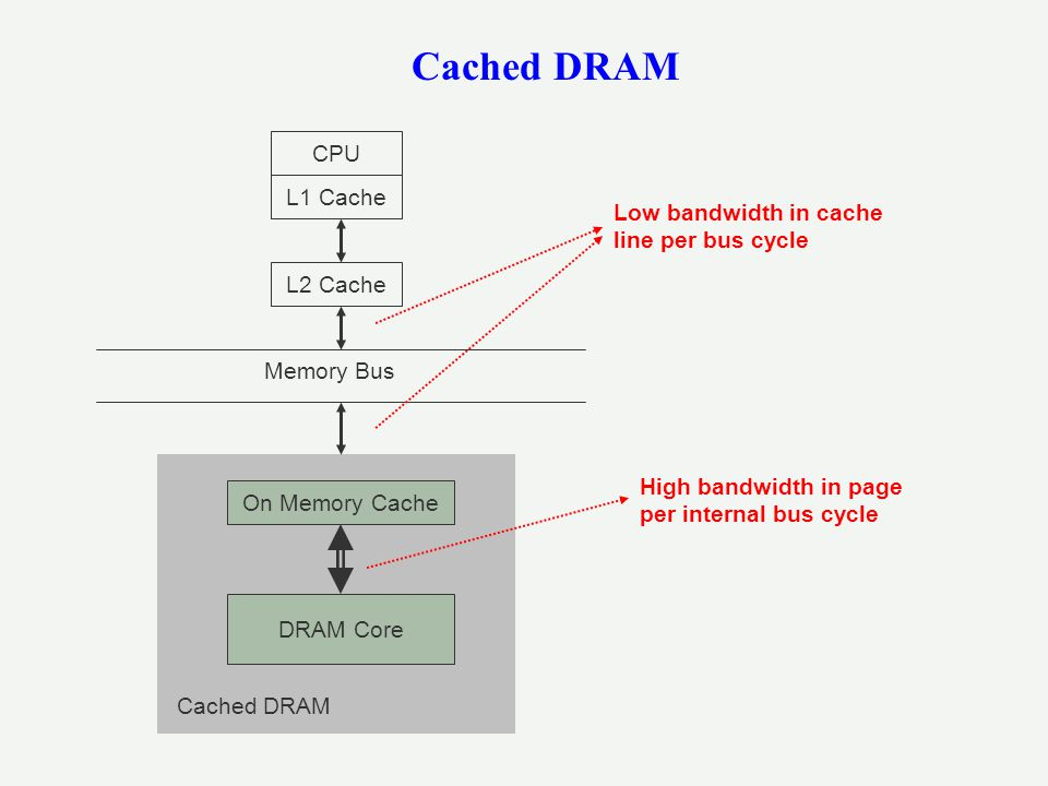 Cached DRAM CPU L1 Cache Low bandwidth in cache line per bus cycle