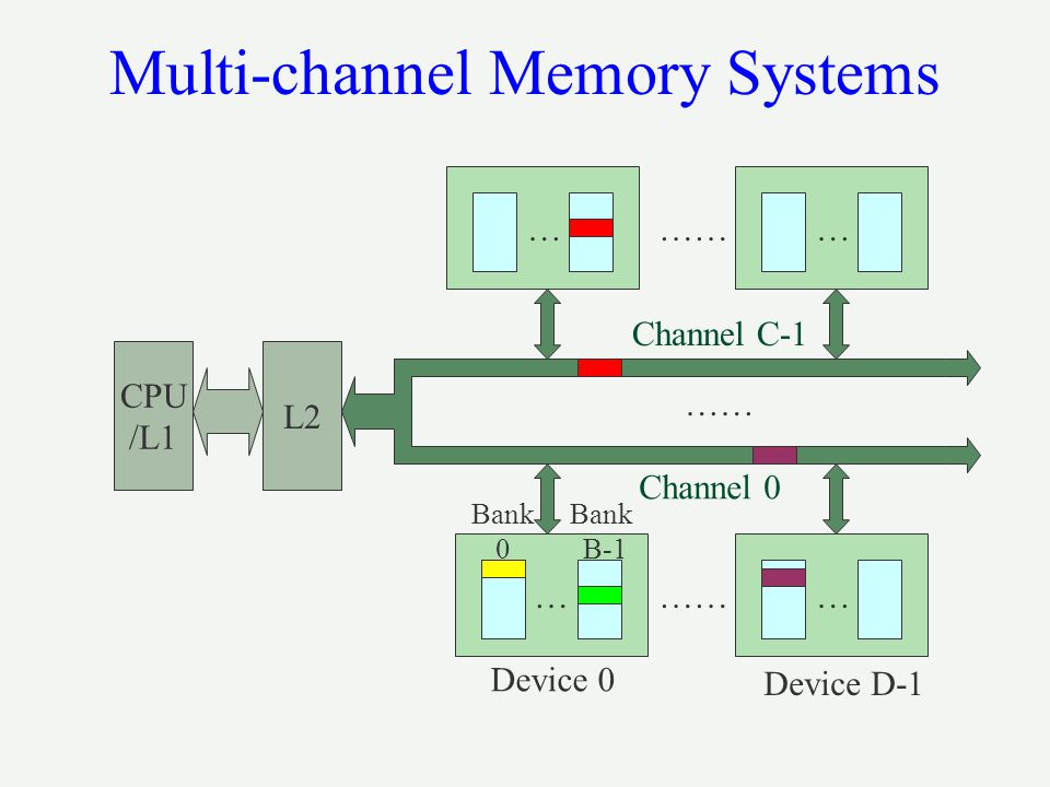 Multi-channel Memory Systems