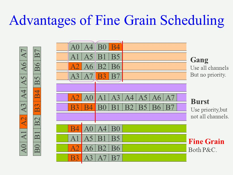 Advantages of Fine Grain Scheduling
