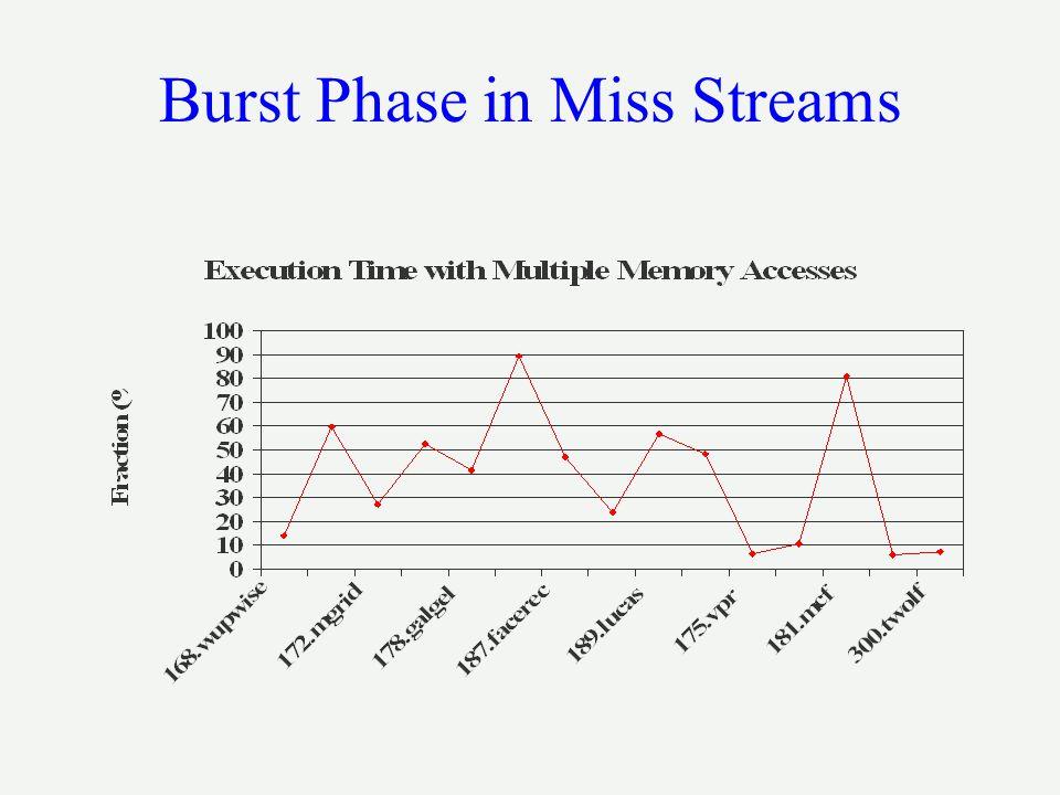 Burst Phase in Miss Streams