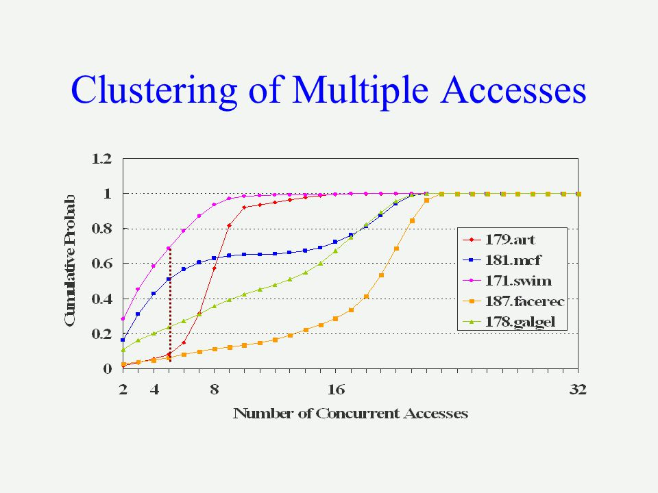 Clustering of Multiple Accesses