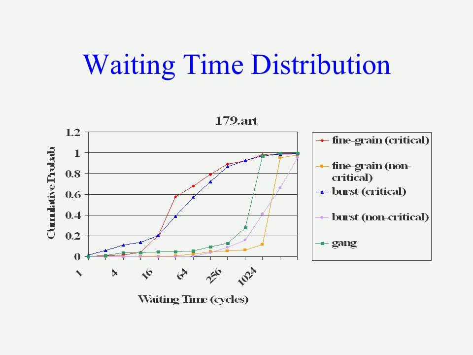 Waiting Time Distribution