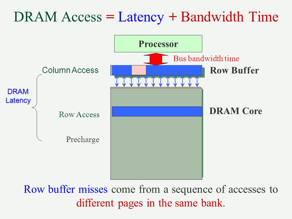 DRAM Access = Latency + Bandwidth Time