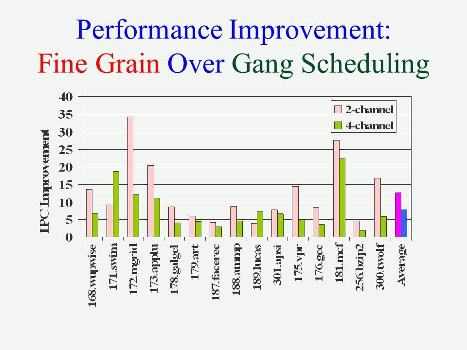 Performance Improvement: Fine Grain Over Gang Scheduling