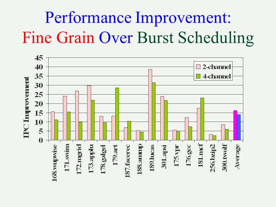 Performance Improvement: Fine Grain Over Burst Scheduling