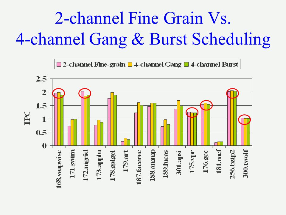 2-channel Fine Grain Vs. 4-channel Gang & Burst Scheduling