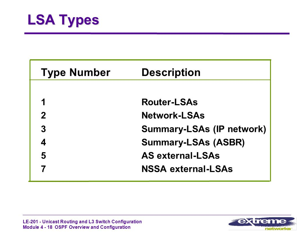 LSA Types Type Number Description 1 Router-LSAs 2 Network-LSAs