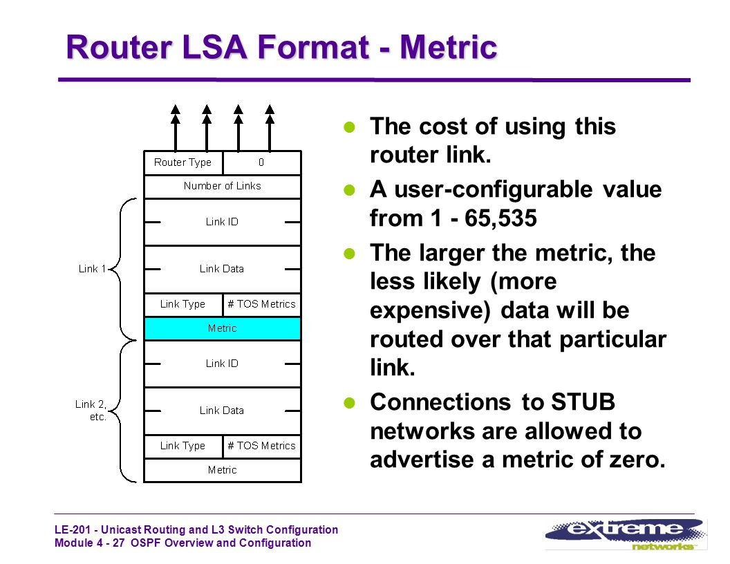 Router LSA Format - Metric