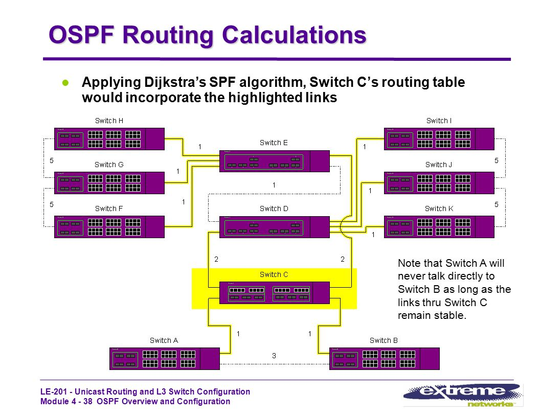 OSPF Routing Calculations