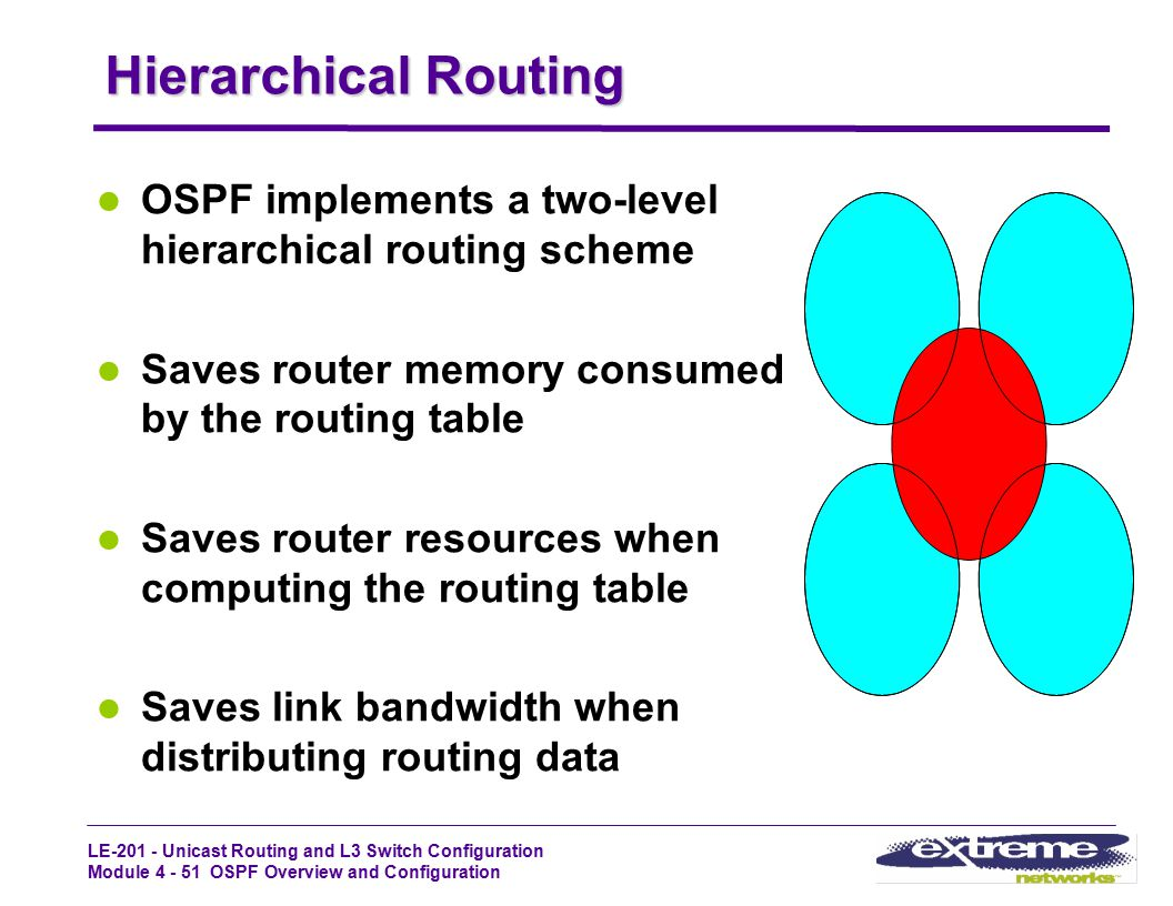 Hierarchical Routing OSPF implements a two-level hierarchical routing scheme. Saves router memory consumed by the routing table.