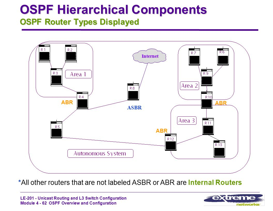 OSPF Hierarchical Components OSPF Router Types Displayed