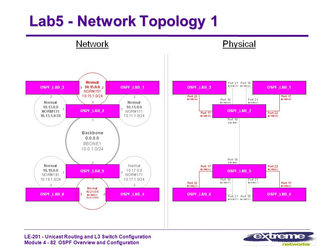 Lab5 - Network Topology 1 LE-201 - STUDENT GUIDE Rev1.2_Oct99