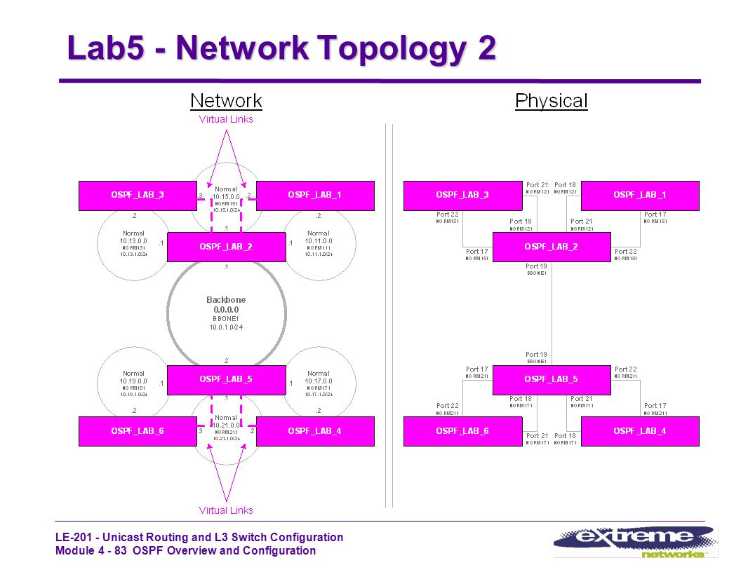 Lab5 - Network Topology 2 LE-201 - STUDENT GUIDE Rev1.2_Oct99