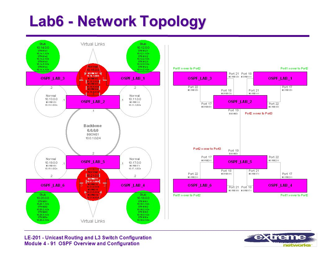Lab6 - Network Topology LE-201 - STUDENT GUIDE Rev1.2_Oct99