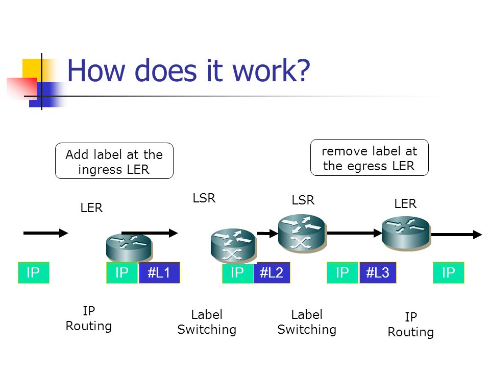 How does it work IP IP #L1 IP #L2 IP #L3 IP
