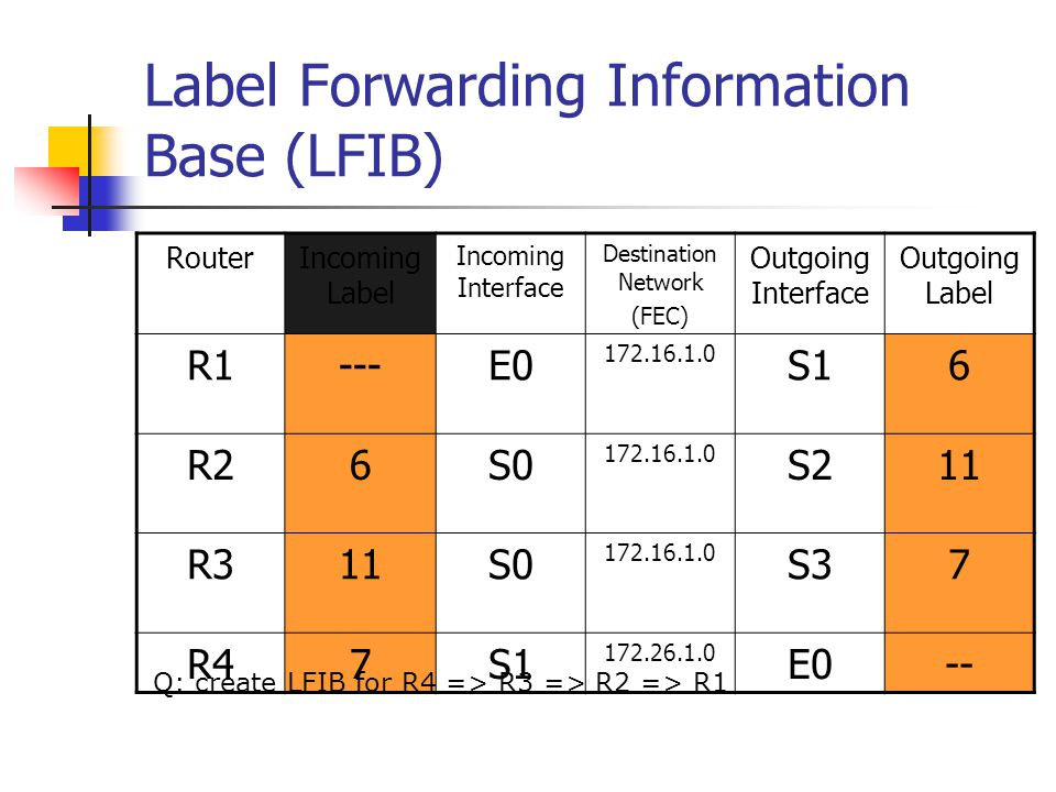 Label Forwarding Information Base (LFIB)