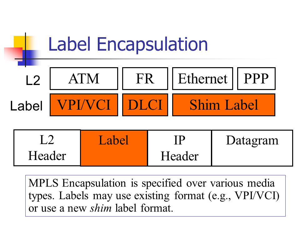 Label Encapsulation ATM FR Ethernet PPP VPI/VCI DLCI Shim Label L2