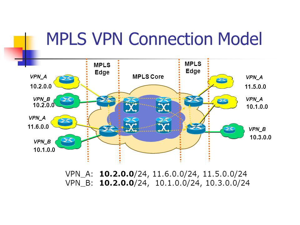 MPLS VPN Connection Model