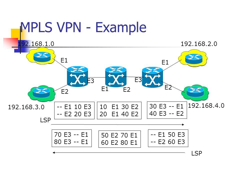 MPLS VPN - Example 192.168.1.0 192.168.2.0 E1 E1 E3 E3 E2 E1 E2 E2