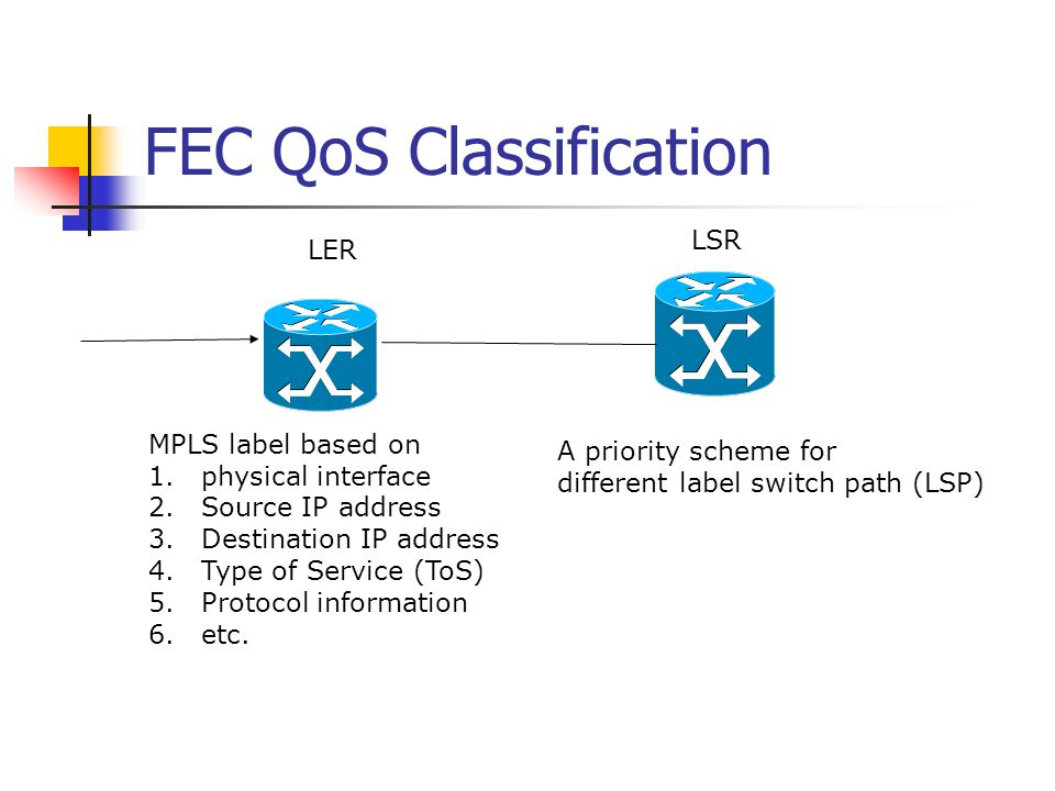 FEC QoS Classification